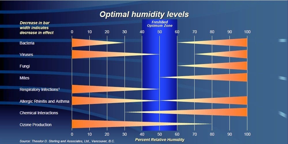 What Should The Humidity Be In Your House 28 Images