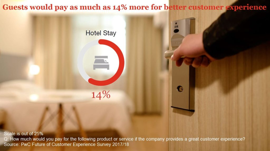 Sleep Offers Hotels Opportunities To Close The Gap Between Brand